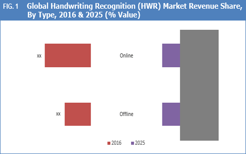 Global handwriting recognition market