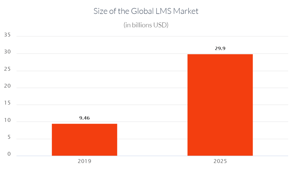 Size of the Global Learning Management System (LMS) Market